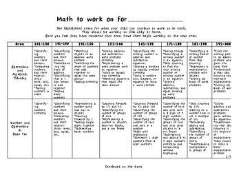 Mrs Martin S Room Nwea Math Nwea Nwea Map