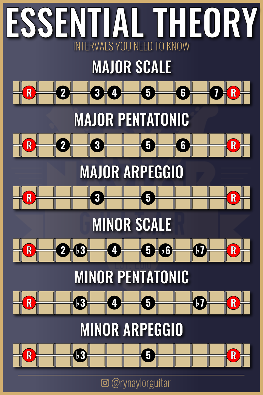 File 1897297361401 Chord Progression Flow Chart Reddit Lovely 1330 Best Guitar Images Chord Progression Flo Guitar Lessons Guitar Scales Charts Guitar Scales