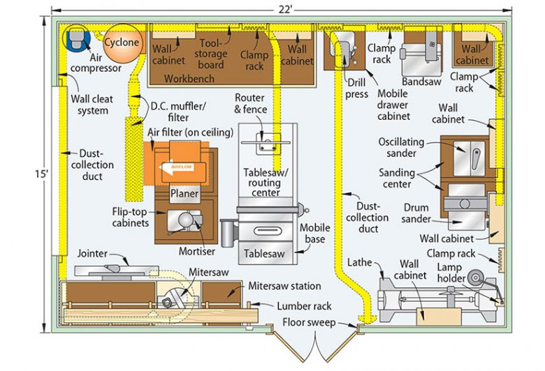 The Challenge Create A One Car Garage Shop Equipped With Loads Of Tools And Lots Of Smart Stora In 2020 Garage Workshop Layout Woodworking Shop Layout Workshop Layout