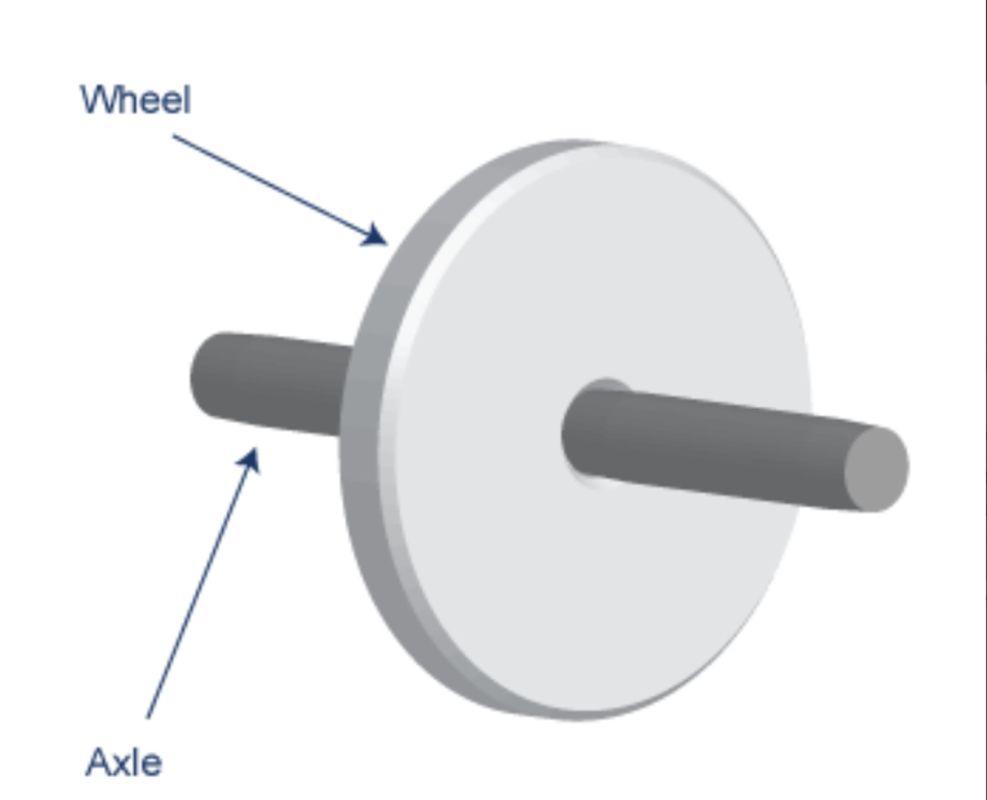 wheel and axle diagram [ 987 x 800 Pixel ]