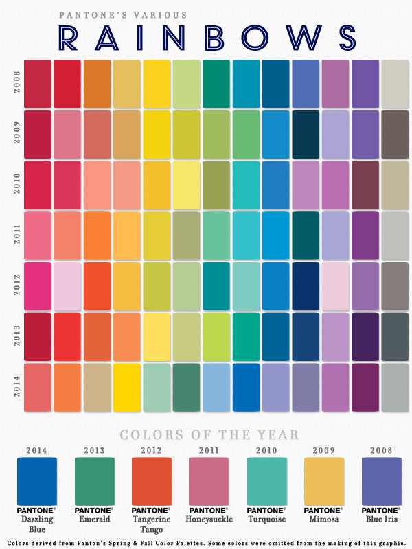 Pantone Colors of the Year and Color Palette Rainbows.