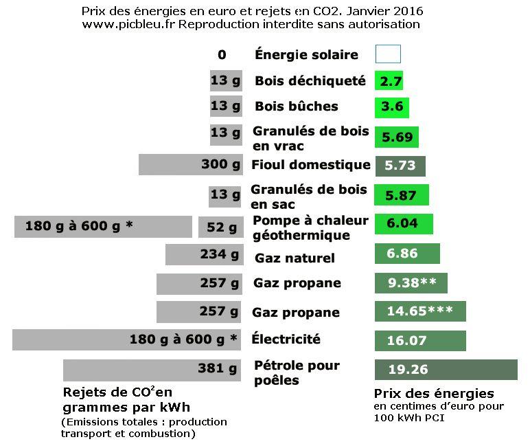 Comparatif Du Prix Des Energies En Centimes Kwh Et Co2 Energie