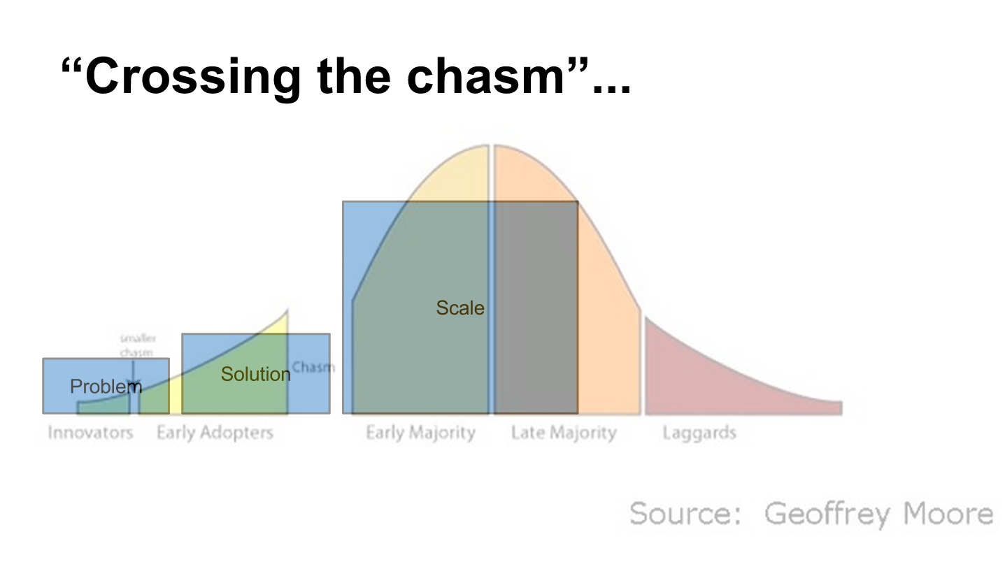 Easy Picture Showing The Different Mindsets Needed For Crossing The Chasm Without This Jump There Can Be No Succesfull In Design Theory Design Strategy Disruptive Innovation