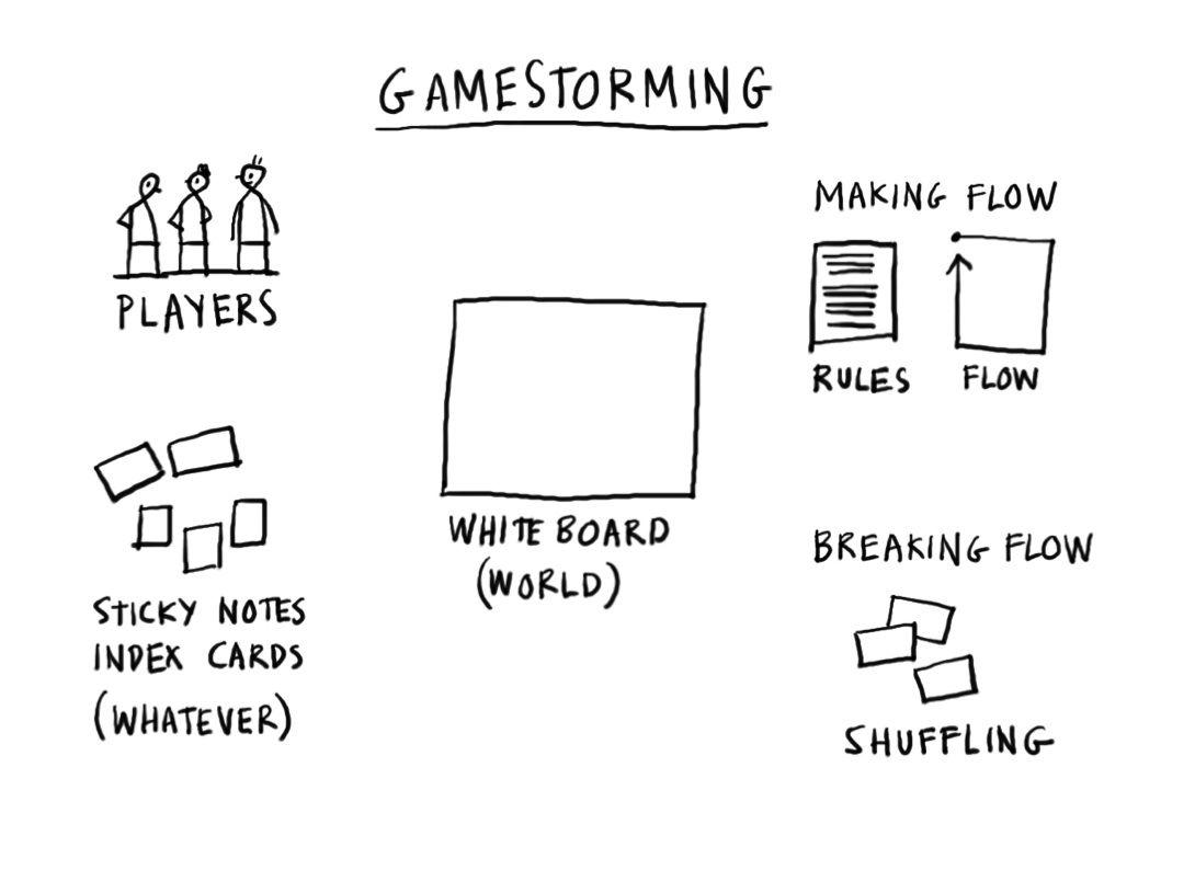 Brainstorming Games for Team Creativity: Gamestorming   Creative ...