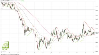 Евро/доллар остается в диапазоне. Продолжение читайте на сайте - https://traders-union.ru/analytics/view/10219/?ref=160685/ #eurusd #analytics #аналитика #forex #форекс #trading #трейдинг