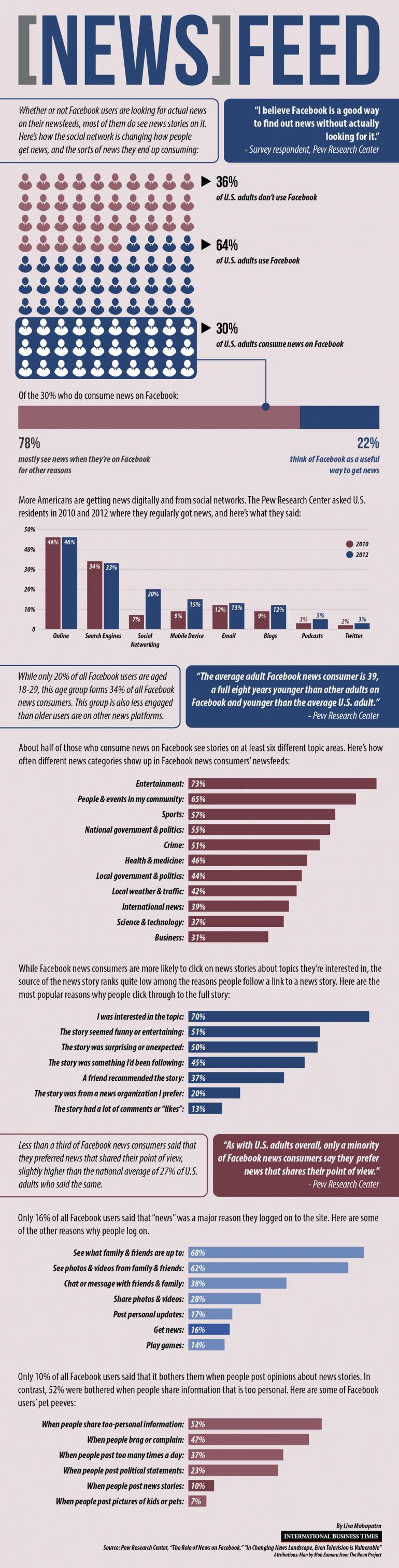 How Facebook Users Consume News On Their News Feed [INFOGRAPHIC] #socialmedia