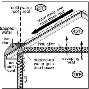 Resuscitating The Roof Providing Adequate Roof Ventilation Home Improvement Stack Exchange Blog Attic Storage Attic Renovation Attic Flooring