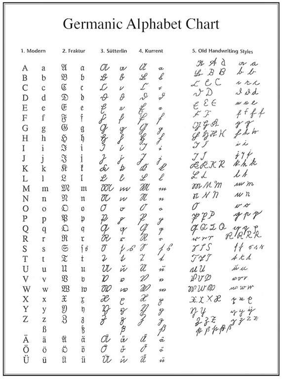 Germanic Alphabet Chart Family Tree Handwriting Styles Genealogy German Font
