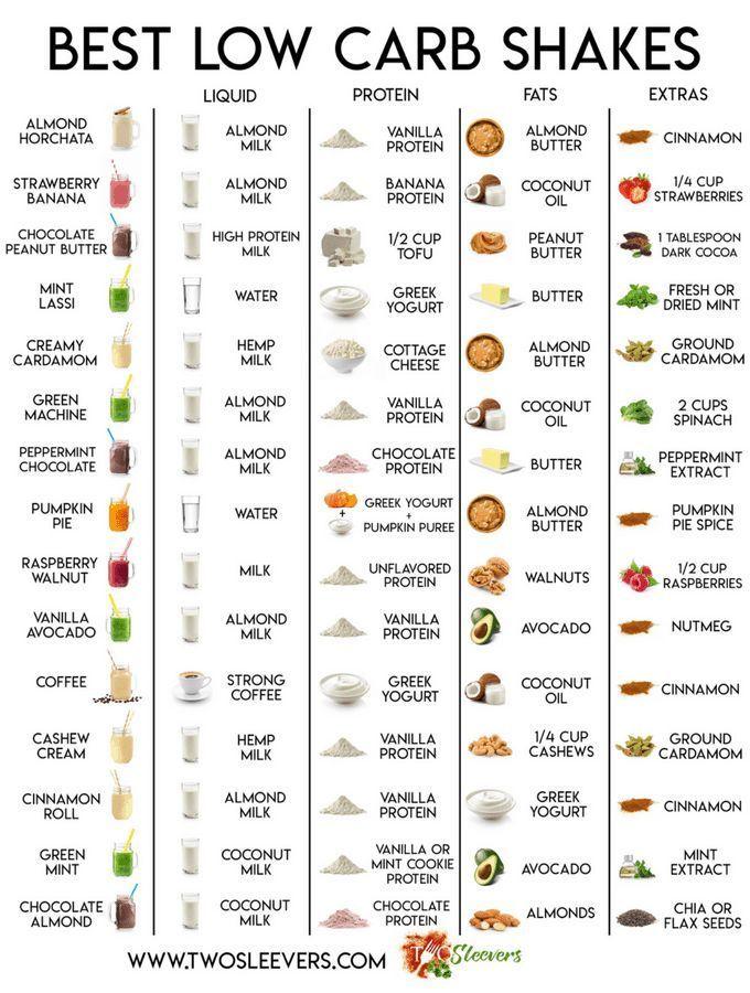 Photo of Beste kohlenhydratarme Protein-Shakes | Mit übersichtlicher Tabelle! #Carb #Protein #Shakes