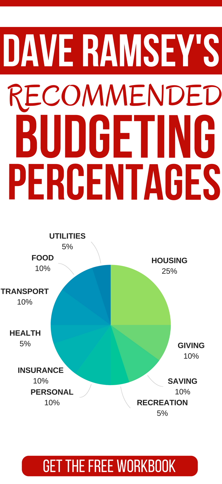Dave Ramsey Recommended Household Budget Percentages | Spartipps