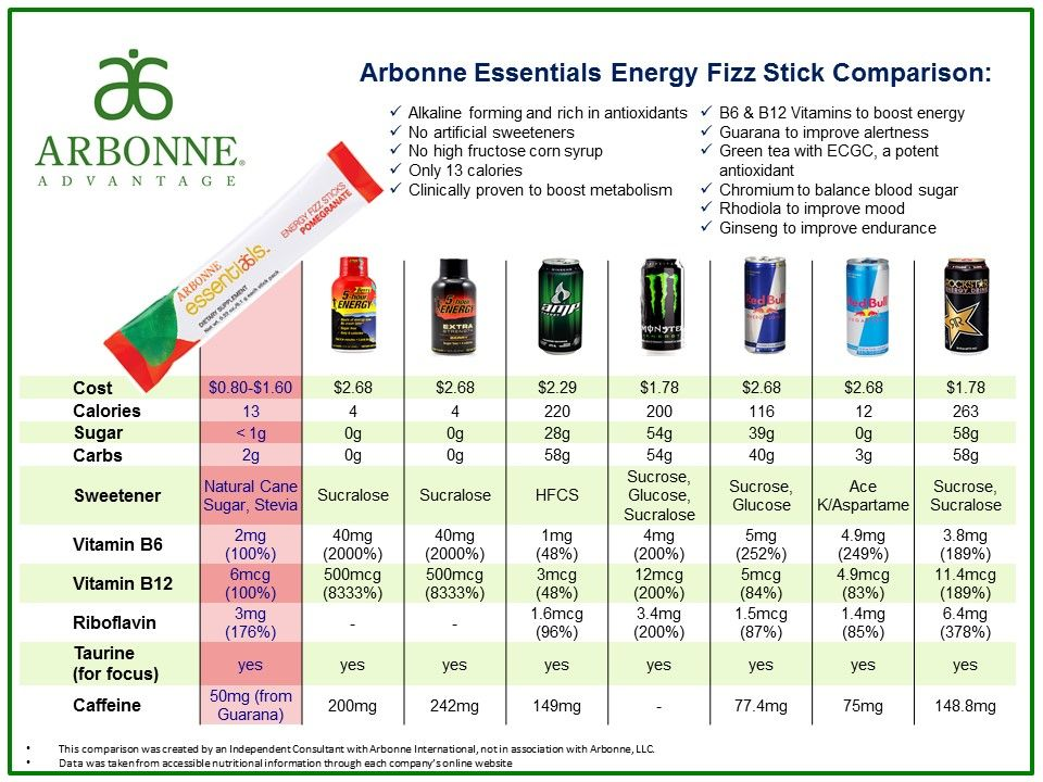 The Arbonne Essentials Energy Fizz Sticks Are A Safe All