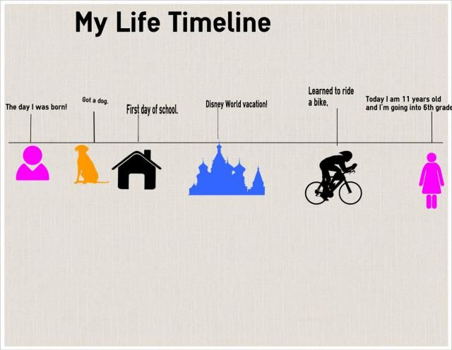 Sample Personal Timeline My Life A Creative Timeline Activity For