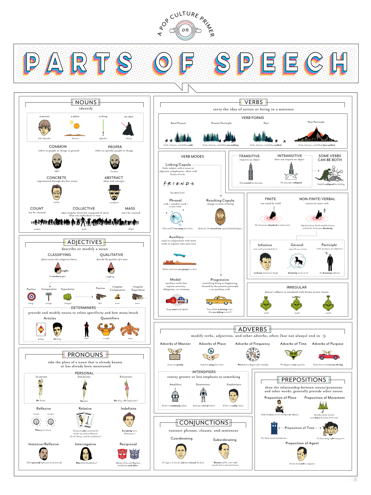 A Pop Culture Primer on Parts of Speech #infographic