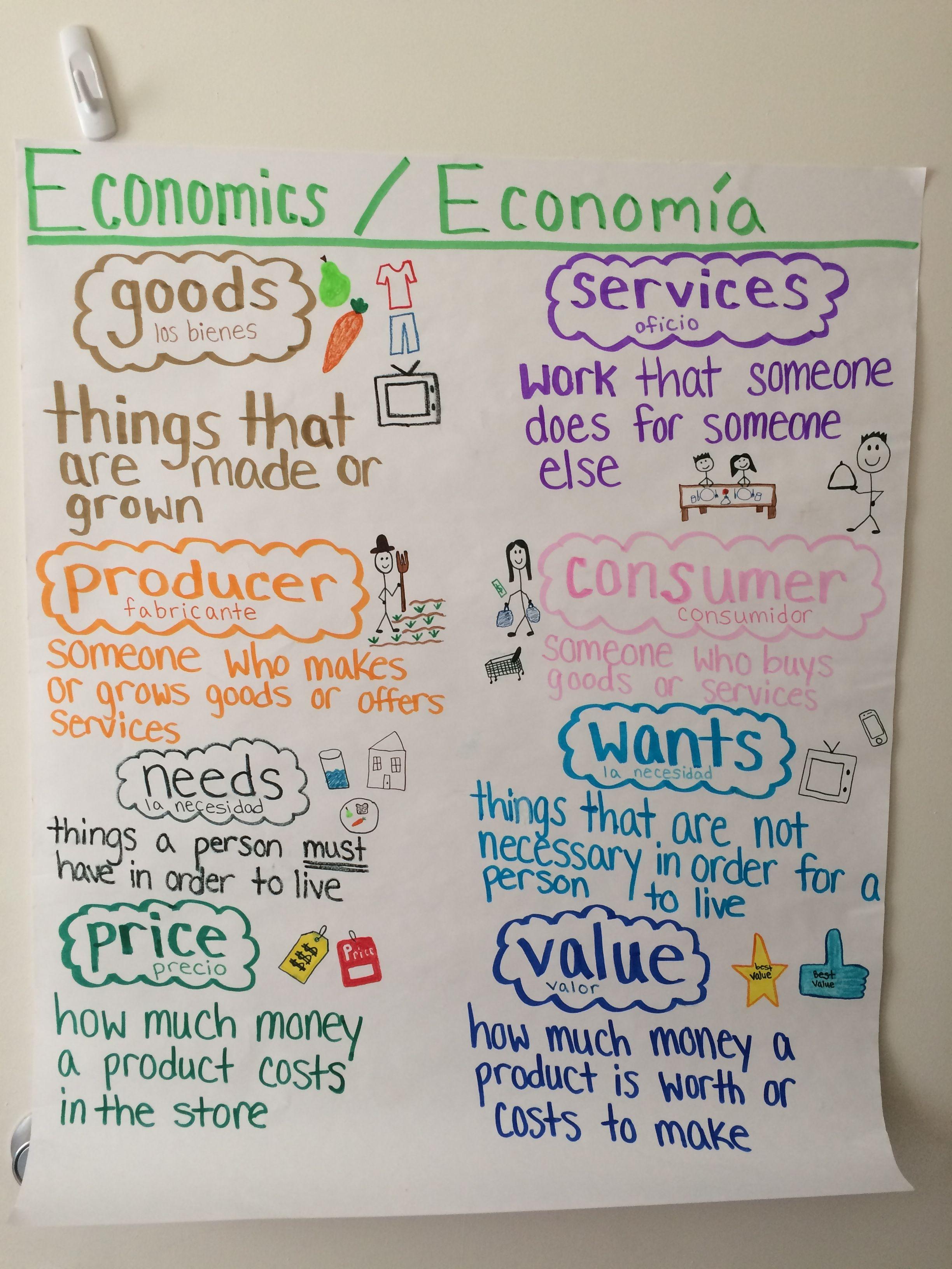 Tch 277 Economics Micro Teaching Anchor Chart