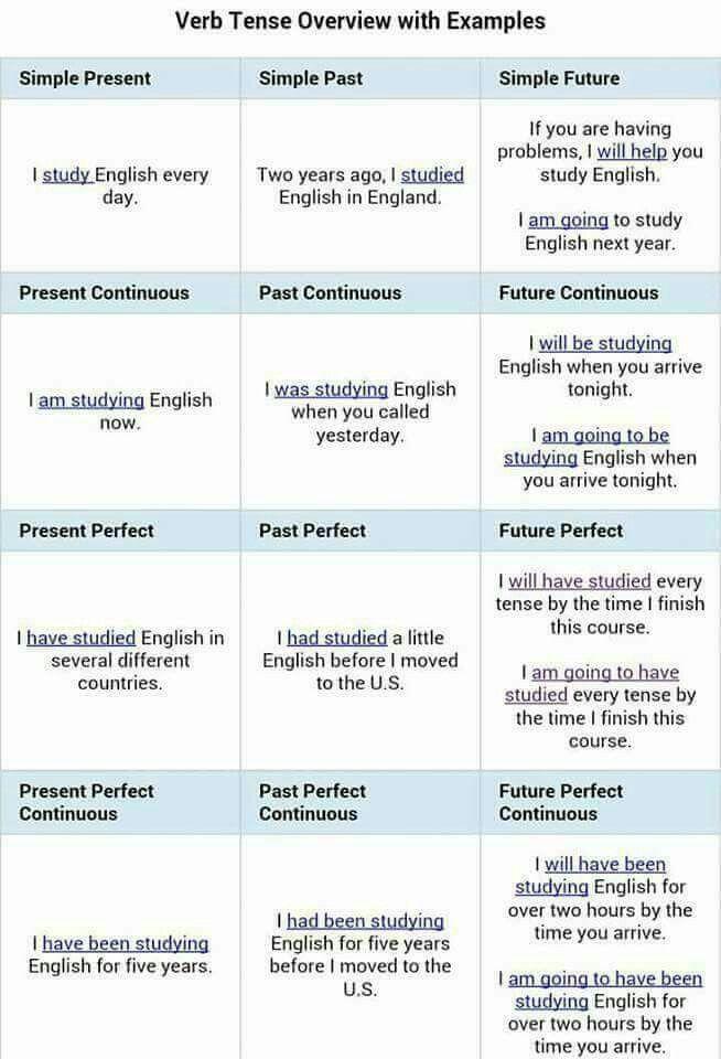 Pin By Xi Xu On Gramatică Engleză Verb Tenses English Verbs Tenses