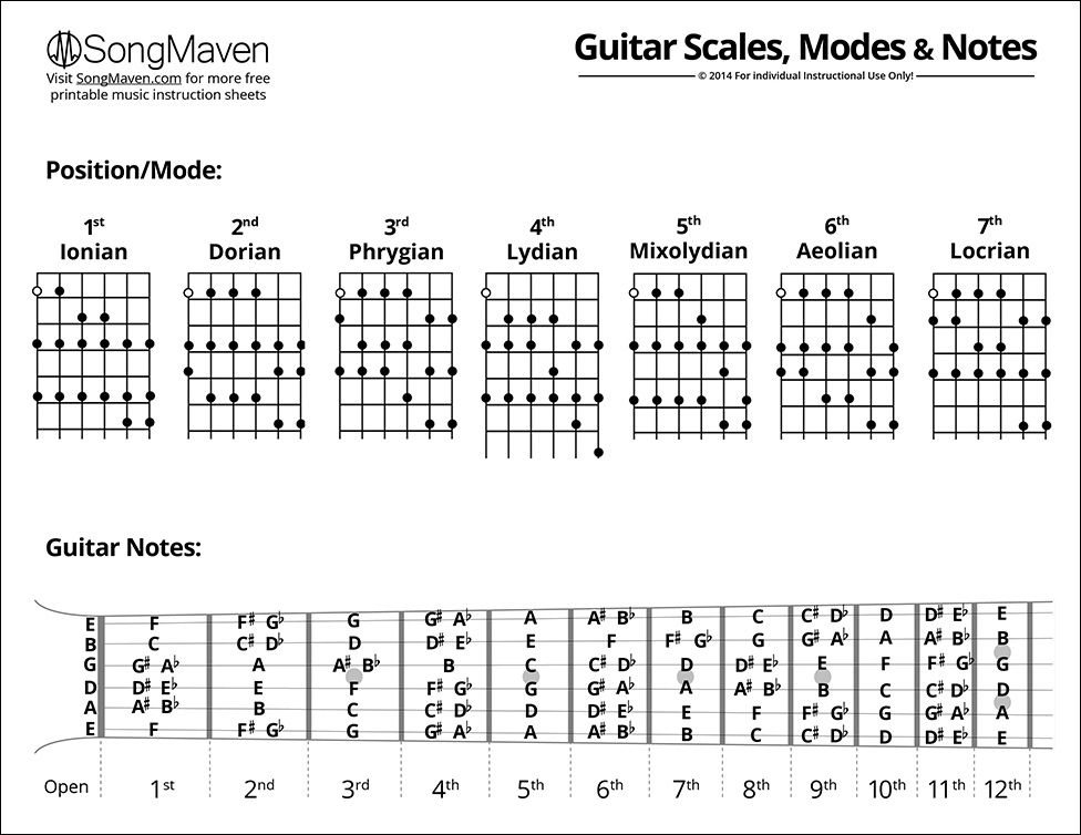 guitar scales pdf pesquisa google kitara pinterest