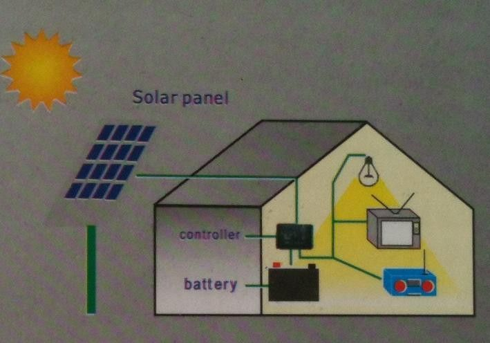 Backup 1kw Solar Generator Powered By 240 Watt Solar Panel For Off Grid And Back Up Power 30 Fed Tax Credit Solar Generator Energy Projects Solar