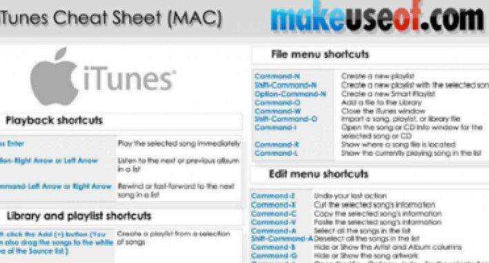 You may use keyboard shortcuts to quickly accomplish most of the tasks in iTunes. While the shortcuts for most of the common commands available in the iTunes menus (as well as context menus) we thought it might be easier for you to get them on a printable single A4 sheet. Let me highlight a few…