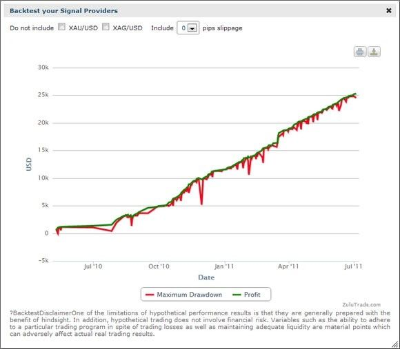 Managed Forex Accounts Forex Trading Strategies Make Money
