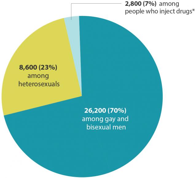 Homophobia And Hiv