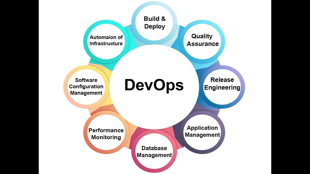 Devops Tutorials Devops Apache Maven Introduction Rudrait
