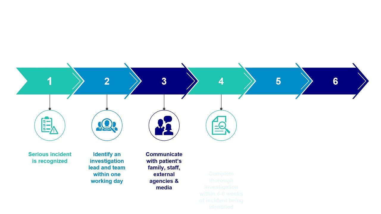 Escalation Matrix Ppt Slide Template Business Powerpoint Templates Templates Powerpoint Templates