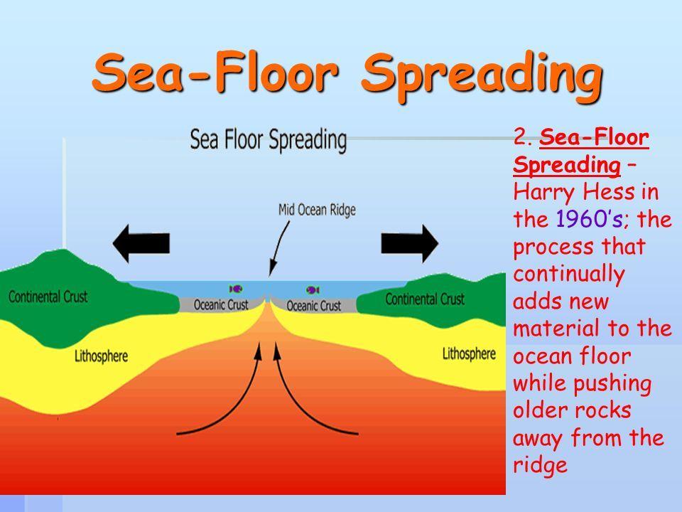 An Illustration Of Seafloor Spreading Seafloor Spreading Sea Floor Earth Activities