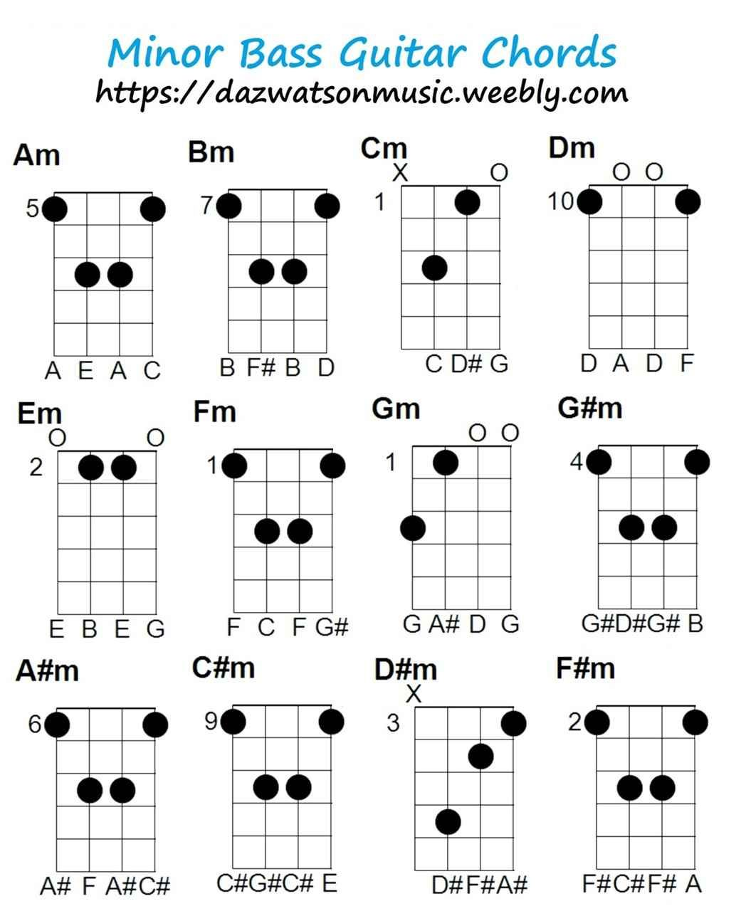 Pin on Bass guitar lessons
