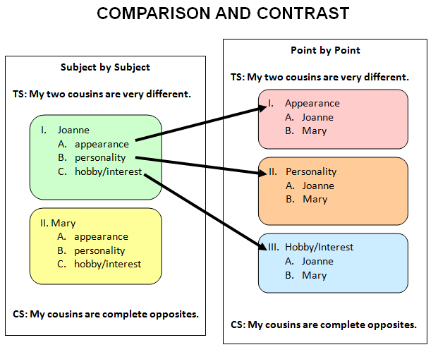comparison and contrast model essay Comparison and contrast essay comparison and contrast essay is one of the most common assignments in american high schools and universities in this type of essay students have to compare two (in some essays several) things, problems, events or ideas and evaluate their resemblances and differences.