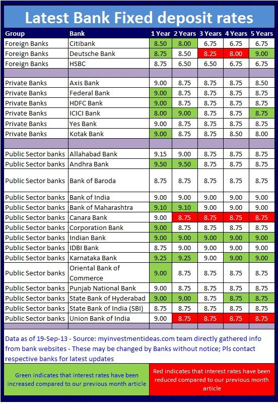fixed deposit rates in axis bank for 1 year