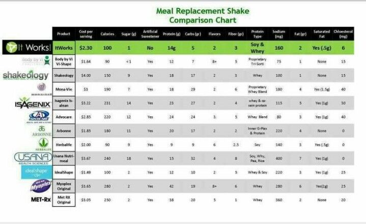 Meal Replacement Comparison Chart