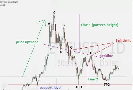 Angled head and shoulders forex