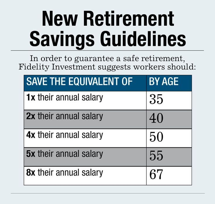 How Much You Should Have Saved In Your Retirement Account By Age Budgeting Money Money Management Budgeting