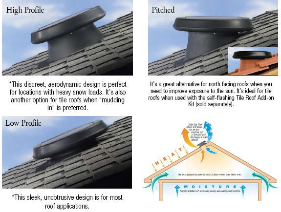 Roof Ventilation Options : Solar roof ventilation system extracts hot air and