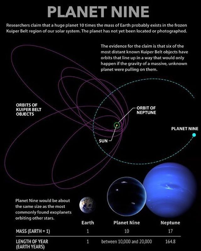 Our Solar System May Contain Another Planet For All The Details See My Previous Post And Check The Link In My Bio To Rea With Images Solar System Our Solar System
