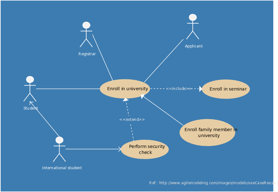 Use Case Diagram Of A University Enrolling System  Use Case