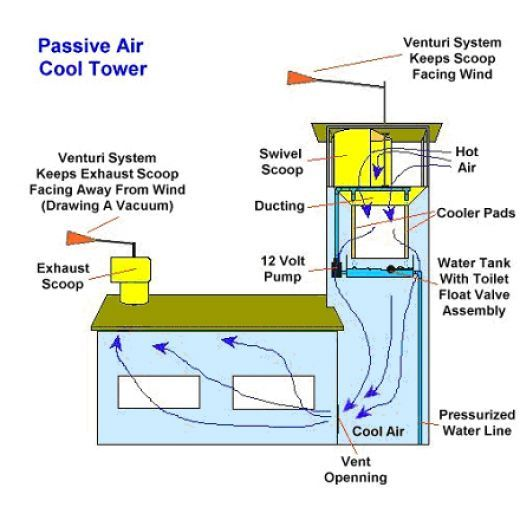 Evaporative Cooling System Design Passive Low Energy Systems