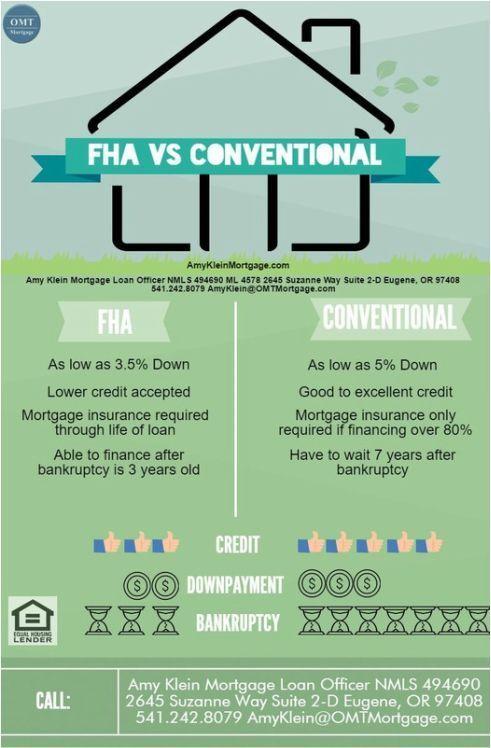 Fha Vs Conventional Mortgage Loans Eugene Oregon