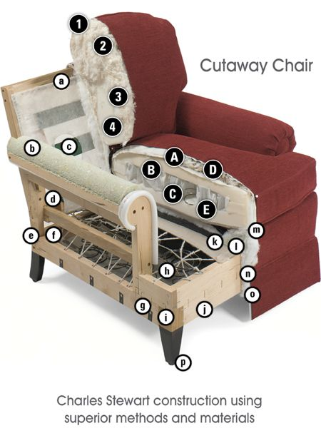 Chair & sofa upholstery. http://www.charlesstewartcompany.com/construction.html