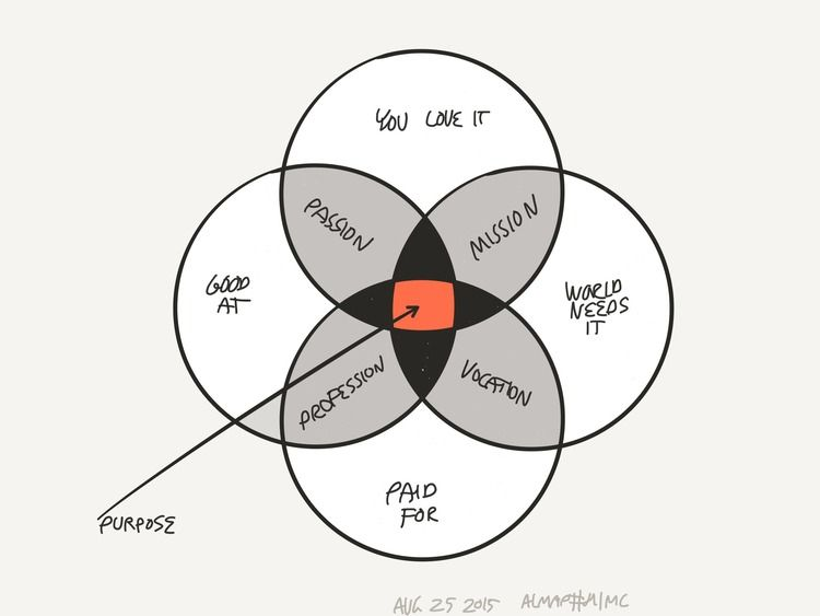 How To Use Visuals To Think Creatively Pinterest Venn Diagrams