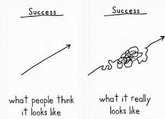 Image result for graph of success