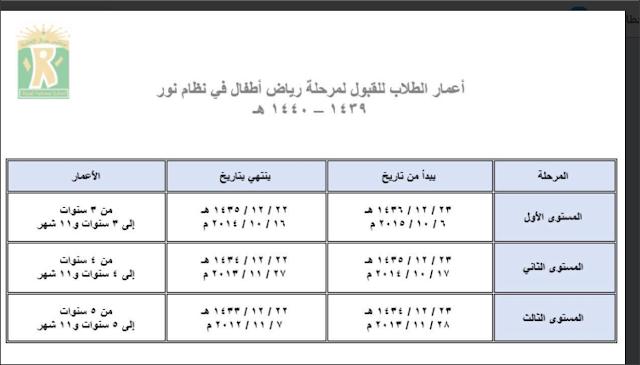 رابط نظام نور المركزي الآن يمكنك الاستعلام عن نتائج الطلاب برقم الهوية أو السجل المدني 111 111 Blog Blog Posts