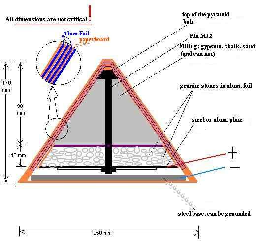 Electricity pyramids Fold Electrical energy, Alternative energy