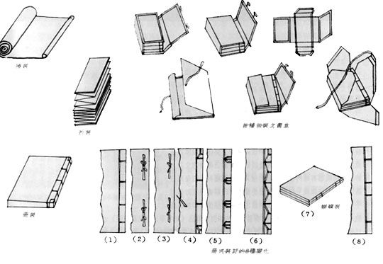 Chinese Traditional Way To Bind Book Looks Kinda Complicated Book Binding Diy Traditional Books Chinese Book