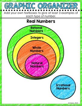 Rational And Irrational Numbers Digital Math Notebook Math Interactive Notebook Math Notebooks Teaching Math
