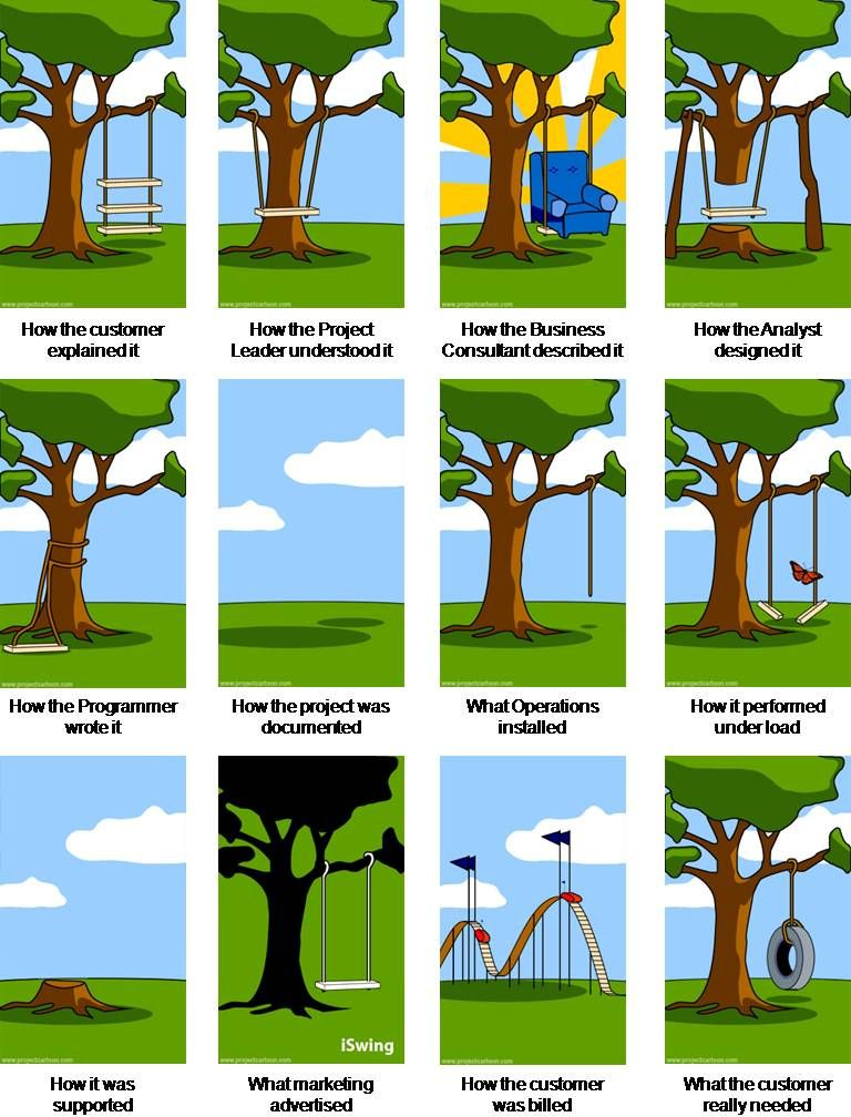 tree swing cartoon - pay attention to detail | Machinst ...