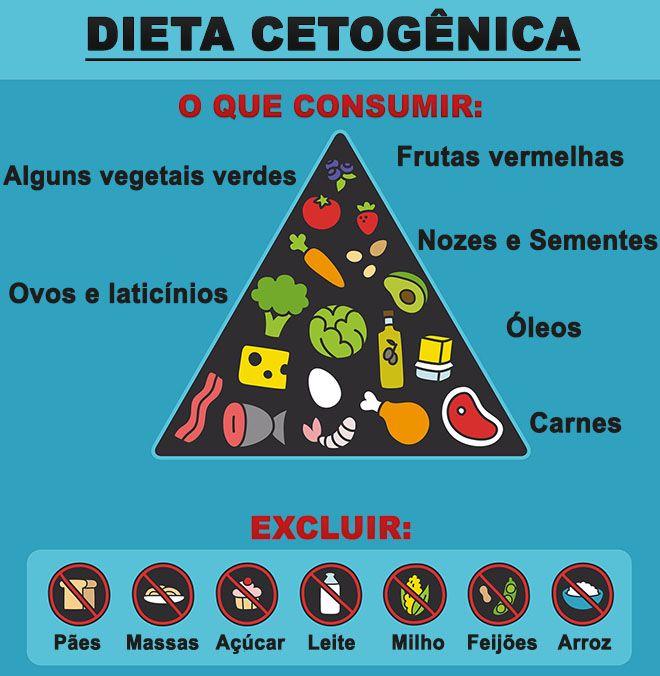Dieta Cetogenica O Que E Como Funciona Beneficios E Cardapio Treino Mestre Dieta Cetogenica Dieta Dieta Cetogenica Receitas