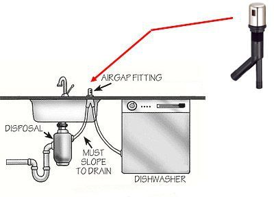 diagram of dishwasher air gap and disposal hose kitchen detail dishwasher installation. Black Bedroom Furniture Sets. Home Design Ideas