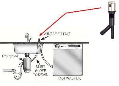 Diagram Of Dishwasher Air Gap And Disposal Hose Dishwasher