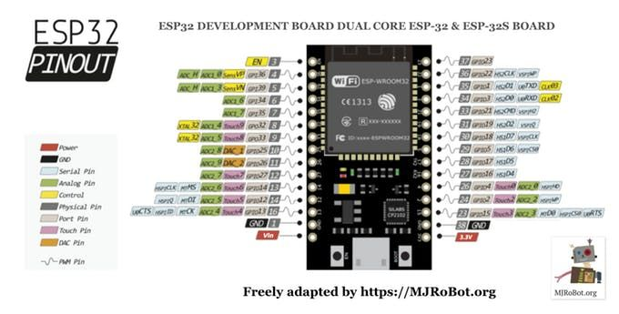 Excellent tutorial on starting with ESP32 | ESP32 in 2019